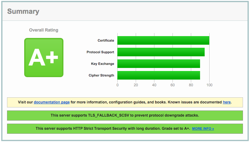 Let's Encrypt rating A+